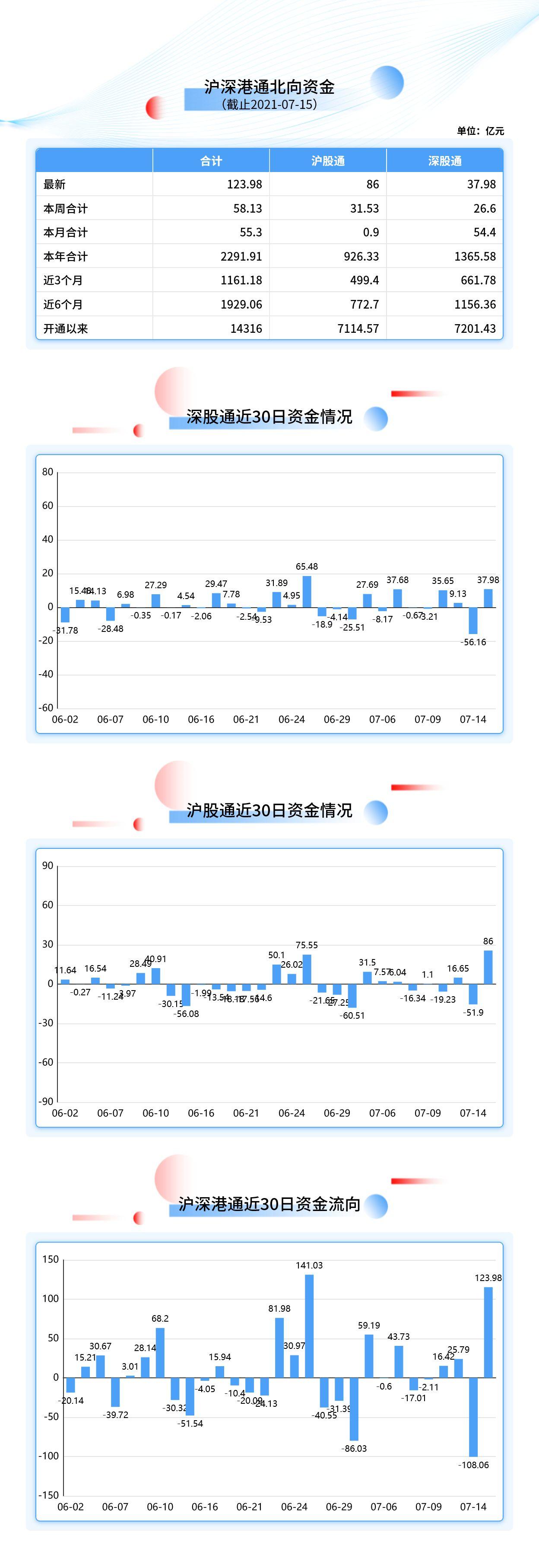 【北向资金大单买入报告】中国平安获净买入12.05亿元