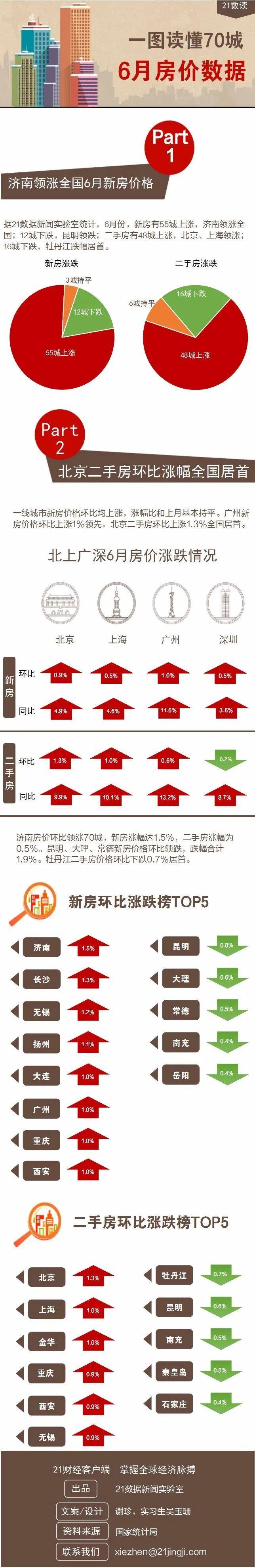 """6月新房、二手房价格上涨城市数量""""双降"""" ,二手房指导价效果仍待检验"""