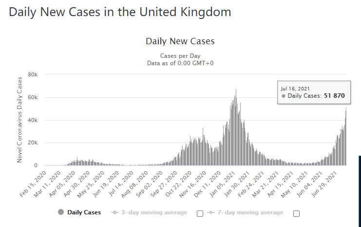 专家警告:英国下周解除疫情管控措施对全球构成威胁