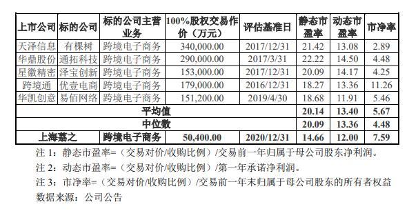 新华锦拟募资收购上海荔之获反馈,5亿元高溢价受证监会关注