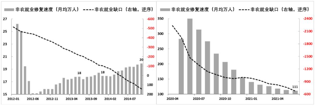 美债收益率曲线何时重返陡峭化