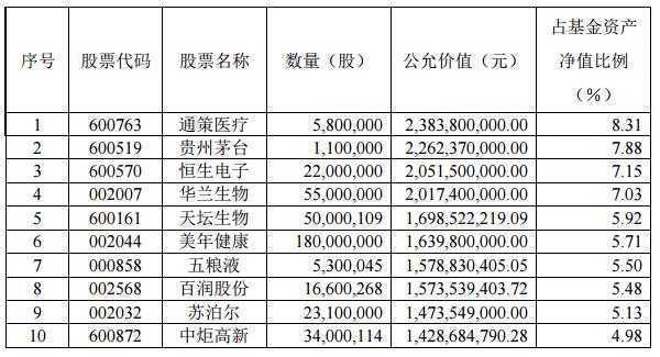 张坤二季度调仓路线浮出水面 坦言未来预期回报下降或难以避免(表)