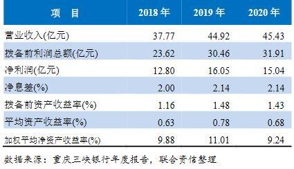 """评级观察 │ 重庆三峡银行获""""AA+""""主体评级 信贷业务结构面临调整压力"""