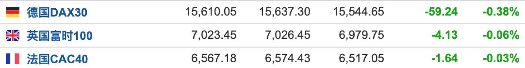 美股盘前:三大期指全线走低 热门中概股跌势难止