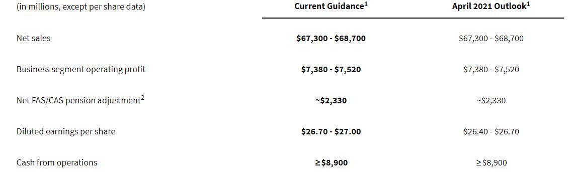 机密项目巨亏2.25亿美元 洛克希德Q2利润略低于预期
