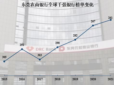 """评级观察 │ 东莞农商银行获""""AAA""""主体评级 位列全球千强银行第261位"""