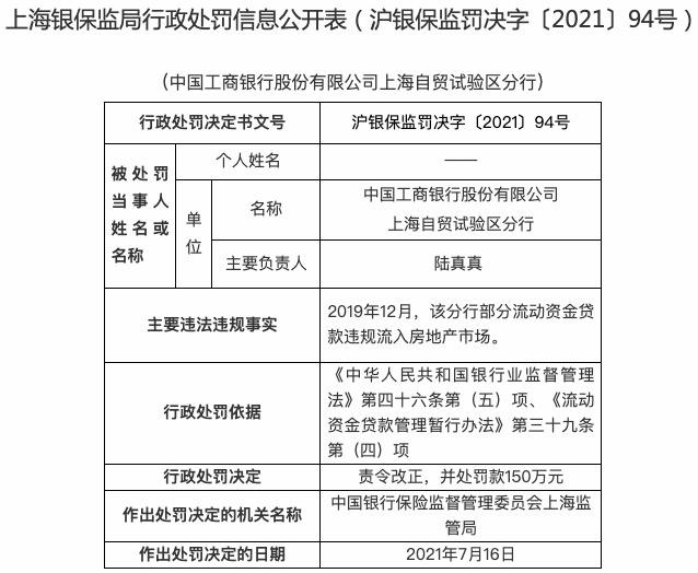 工商银行上海自贸区分行被罚150万:贷款违规流入房地产