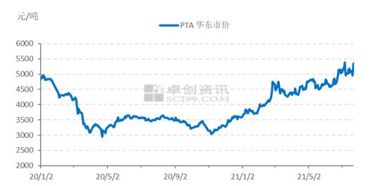 PTA近一周涨幅超9% 台风过后价格仍有上涨空间