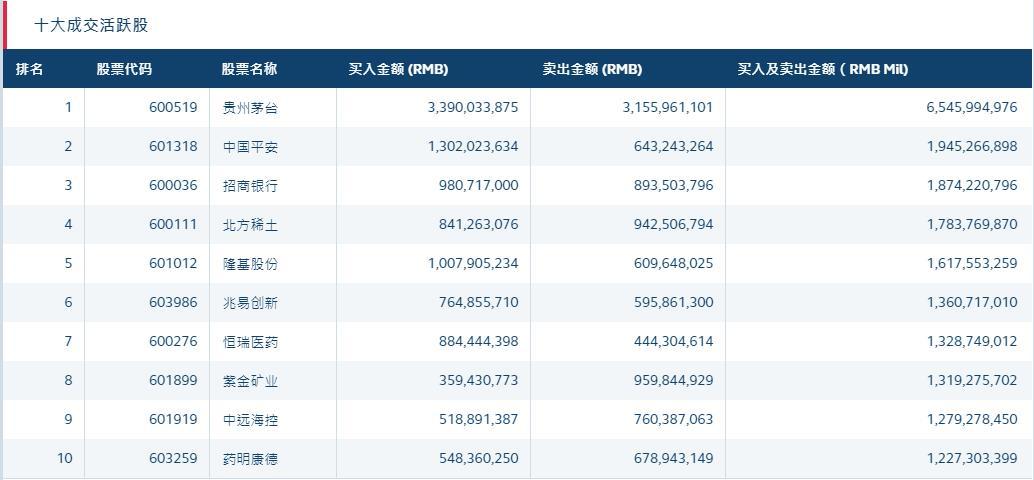 北向资金28日净买入超80亿元 多股获大额净买入