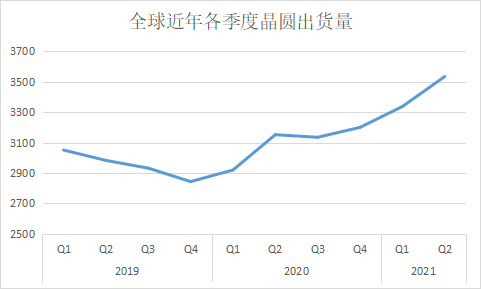 SEMI:全球第二季度硅片需求强劲 出货量再创新高