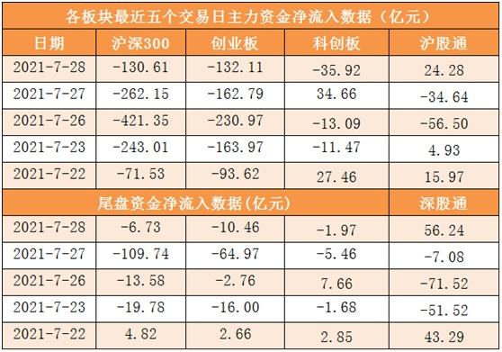 【28日资金线路图】A股市场稳了?北向资金净流入80亿元,龙头股重获资金关注