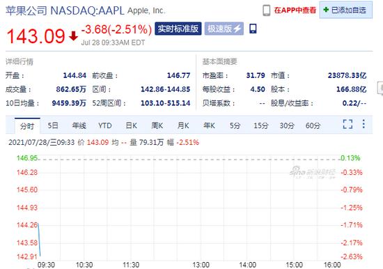 苹果公司美股开盘继续小幅下挫股价下跌超2%