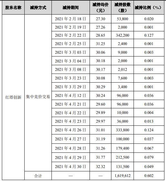 世名科技股东红塔创新减持161.96万股套现约4640.19万