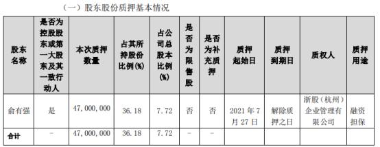 佐力药业控股股东、实际控制人俞有强质押4700万股用于融资担保