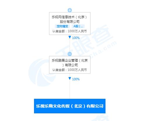 乐视成立新公司乐嗨最终受益人为贾跃亭