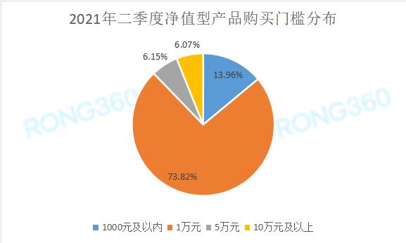 融360|简普科技报告:2021年二季度净值型理财产品发行量同比增长45.29%