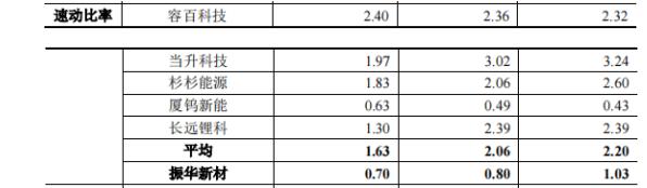 振华新材IPO:现金流连续三年为负,业绩受主要原料成本掣肘