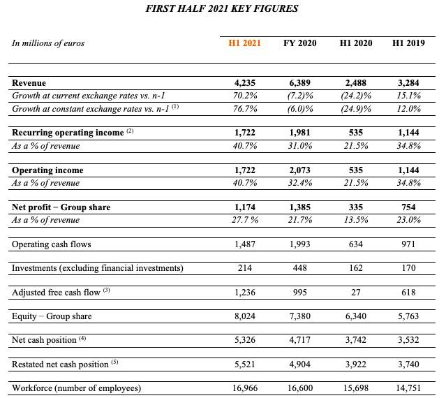 爱马仕上半年利润增长逾两倍恢复至疫前水平,亚洲地区增长最快