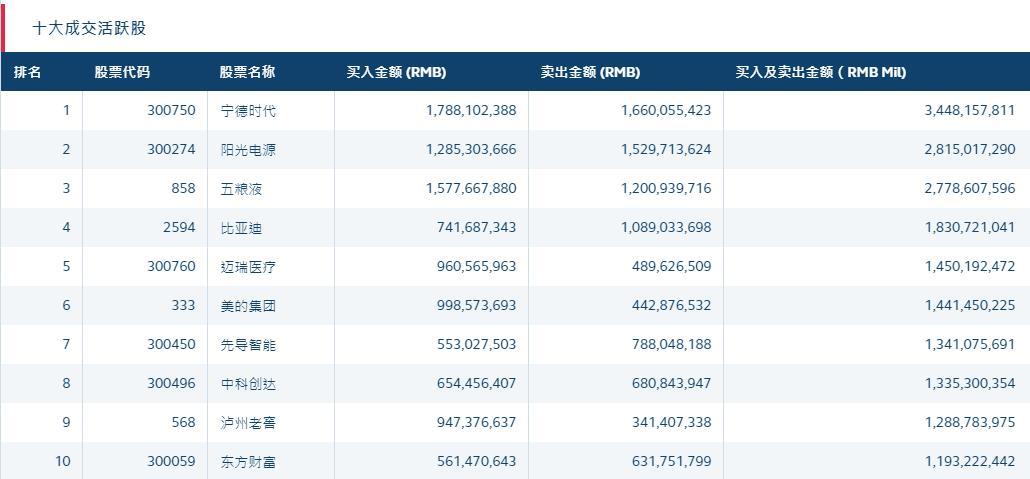 北向资金净买入超22亿元:贵州茅台遭卖出,泸州老窖获买入