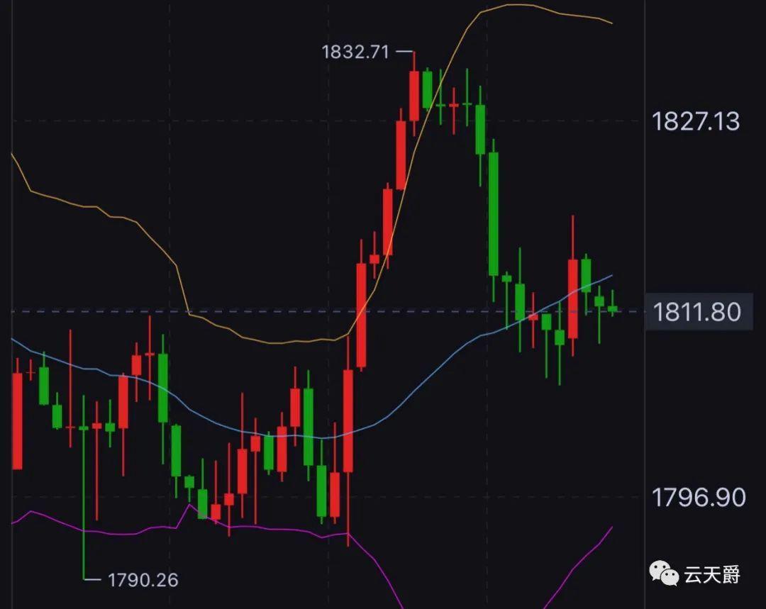 云天爵:国际金价1802上继续多!