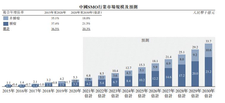 思派健康冲刺港股:研发开支占总营收比降至1.7% 年亏损超10亿