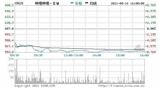 """网游""""魔改岳飞""""引热议港股哔哩哔哩收跌超7%网易、腾讯收跌超3%"""