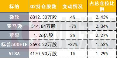 大摩二季度13F持�}:�持�}�h比增�L11.6% 大幅�p持�似�500ETF