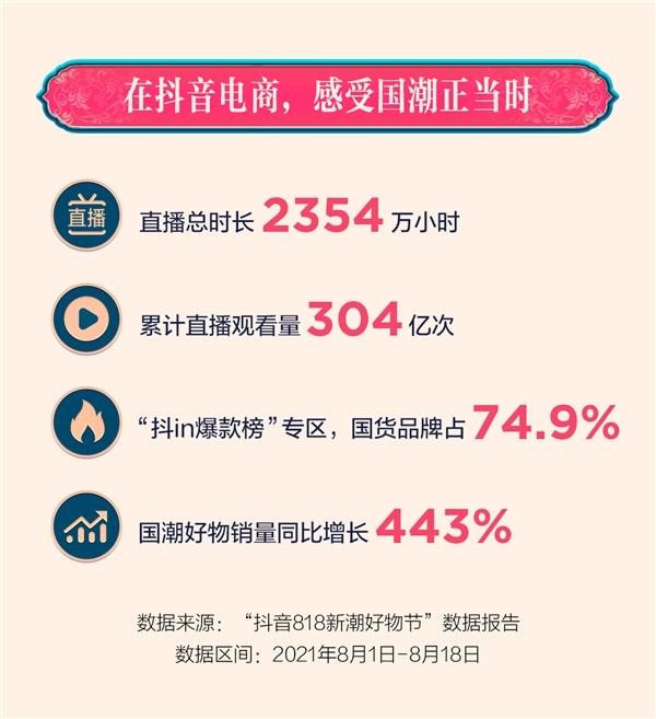 抖音电商818掀国潮消费热,爆款榜国货品牌数量超七成