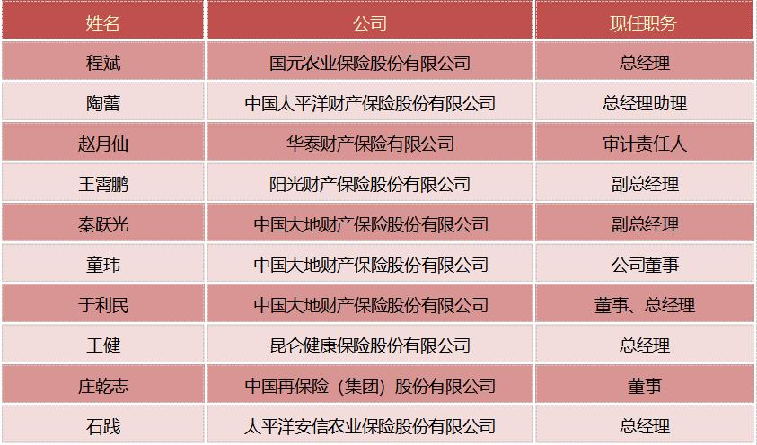 保险人事变动(8.03――8.20)