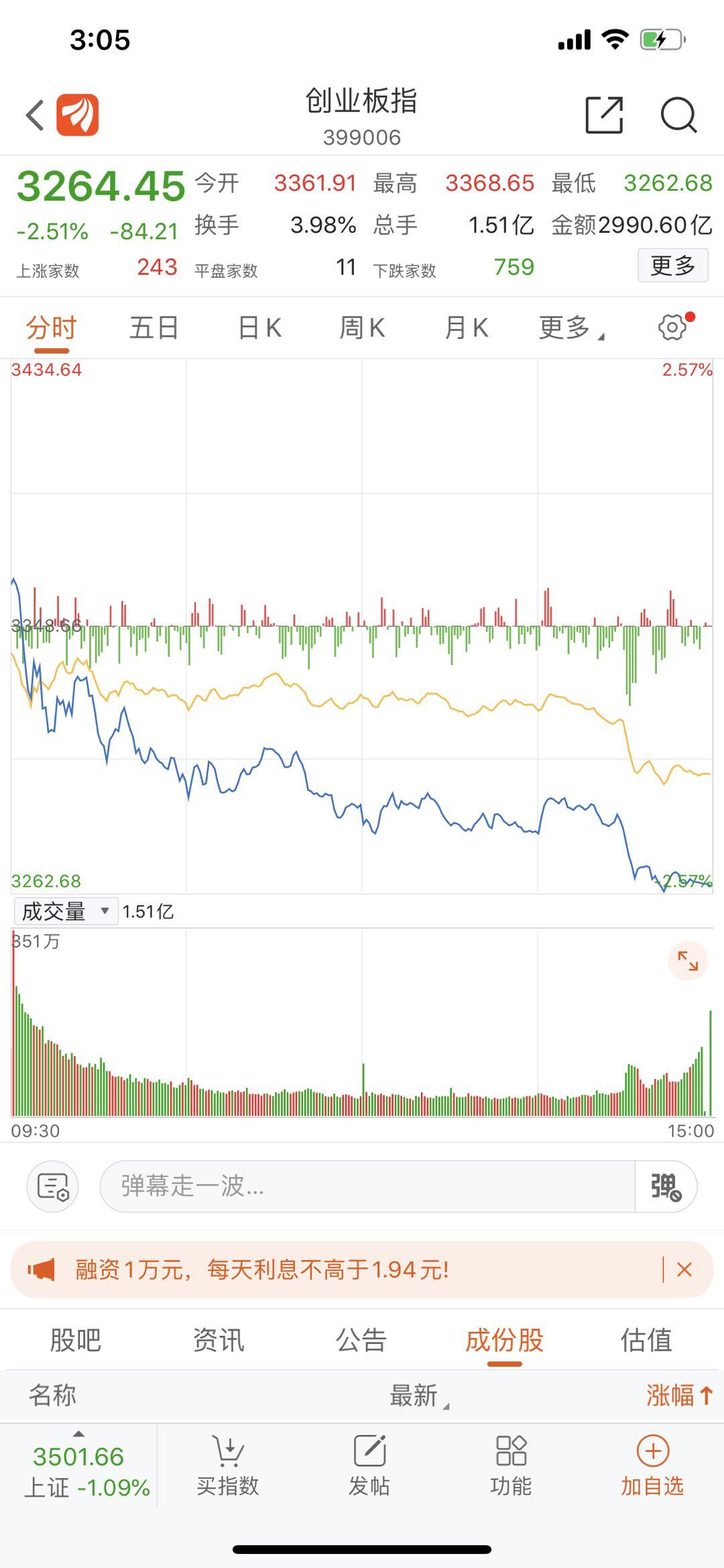收评:两市尾盘跳水杀跌,创业板跌超2%