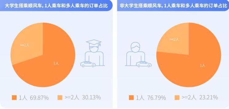 嘀嗒出行发布大学生出行方式研究报告