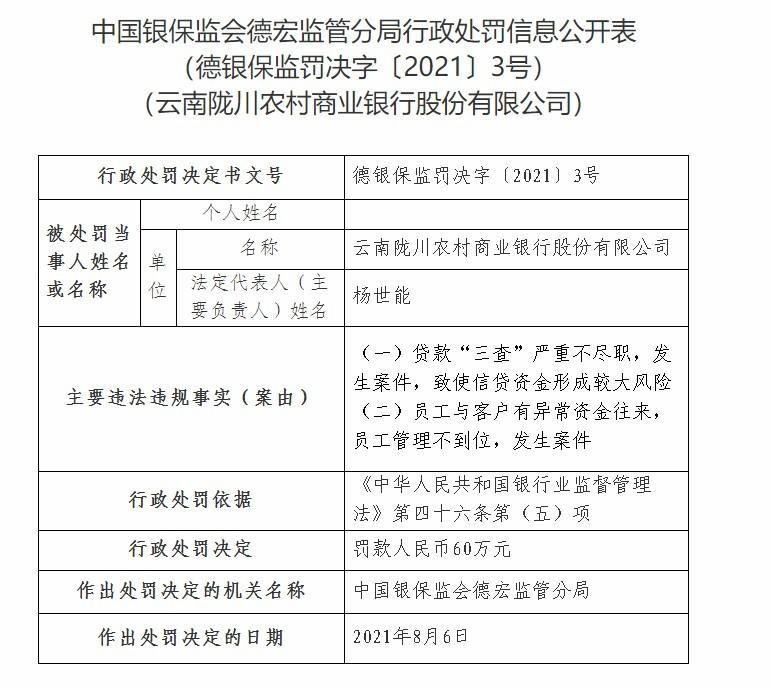 云南陇川农商银行因员工与客户有异常资金往来等被罚60万元