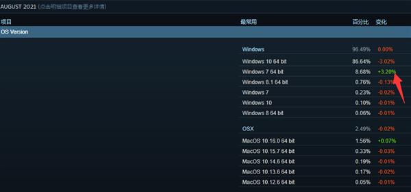什么情况?游戏玩家大规模退回Win7系统:Win10暴跌