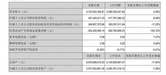 九阳股份:2021年半年度净利润约4.51亿元,同比增加8.06%