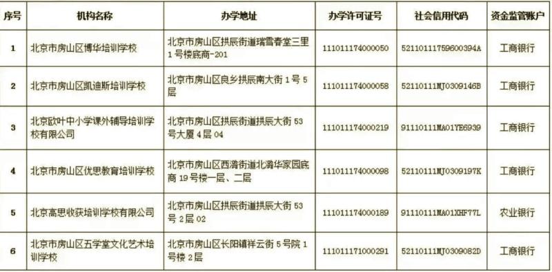 """北京12教委公布""""首批学科类校外培训机构白名单"""",部分地区公布黑名单"""