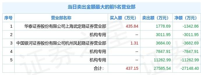 湖北宜化遭砸盘跌停,三机构合计卖出2.2亿元