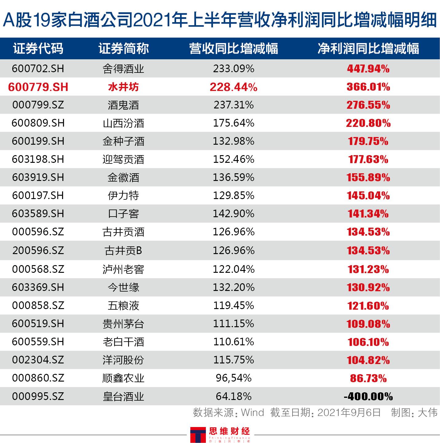 """水井坊业绩大增股价相对坚挺 """"变革销售模式""""能否挤进高端市场"""