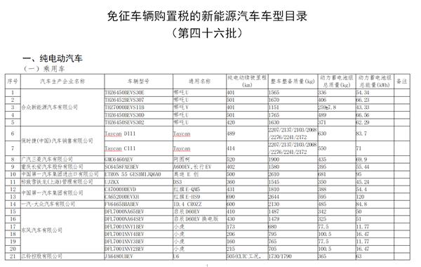 工信部公布新一批免购置税新能源车型:保时捷Taycan、比亚迪海豚在列