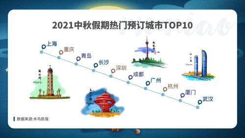 木鸟民宿发布《2021中秋出游住宿预测报告》 南方城市备受欢迎
