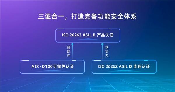 芯驰科技X9/G9/V9高性能车规处理器芯片通过ISO 26262 ASIL B产品认证