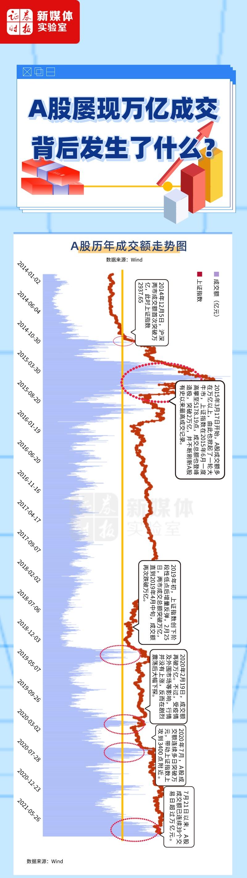 一图看懂丨A股屡现万亿成交 背后发生了什么?