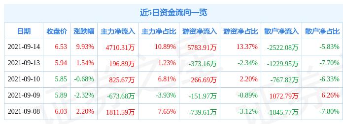 9月14日贤丰控股涨停分析:锂电池,新能源汽车,独角兽概念热股