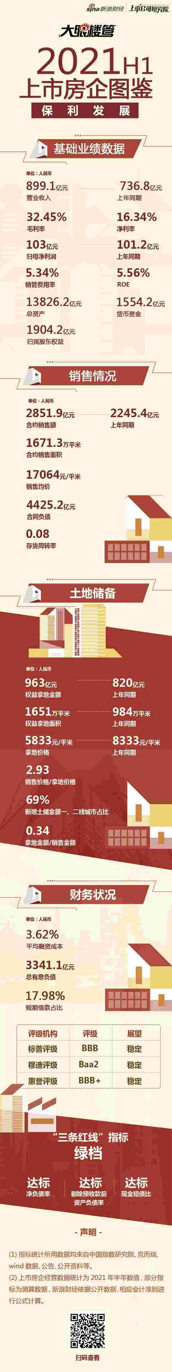 [房企图鉴] 保利发展:上半年合约销售额2852亿元? 融资成本3.62%