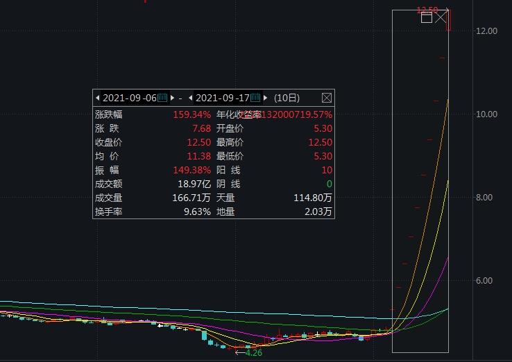 十连板!股价涨近1.6倍,广宇发展收关注函