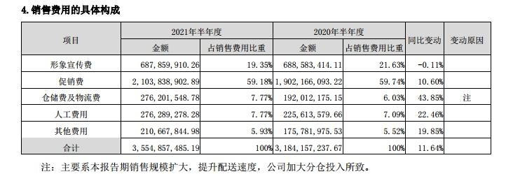 煮酒论英雄(9)白酒业2021H1营销版图大起底:TOP6超110亿销售费用花到了哪里?