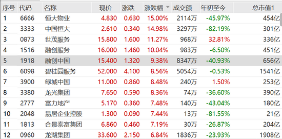 恒大40亿元债券付息:内房股狂飙 中国恒大涨15%融创涨9%