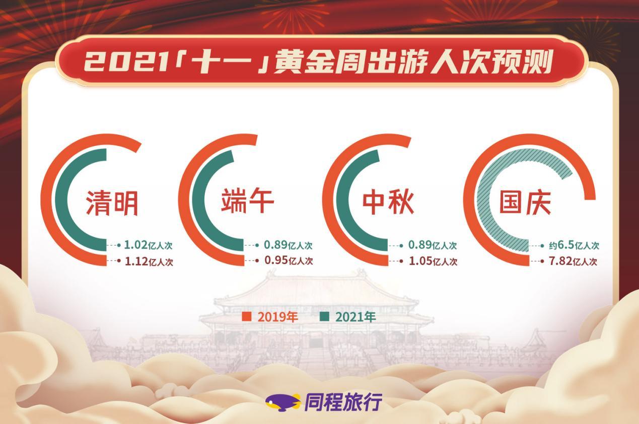 """报告:""""十一""""国内游将达6.5亿人次 恢复至2019年同期八成以上"""