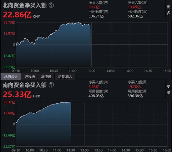 午评:北向资金净买入22.86亿元 沪股通净买入9.17亿元