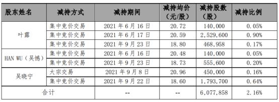 中石科技3名股东合计减持607.79万股套现合计约1.25亿上半年公司净利7139.54万
