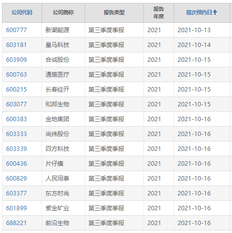 """三季报业绩预增翻倍股名单来了 2倍锂电牛股成""""预增王"""""""